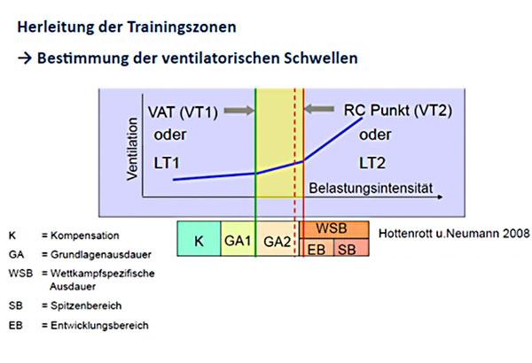 ventilatorische Schwellen bei der Spiroergometrie